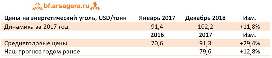 Анализ сырьевых рынков 2017 + прогноз: энергоносители, удобрения, каучук