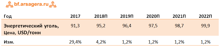 Арсагера - авторский блог   Анализ сырьевых рынков 2017 + прогноз ... 58610a0eb8c