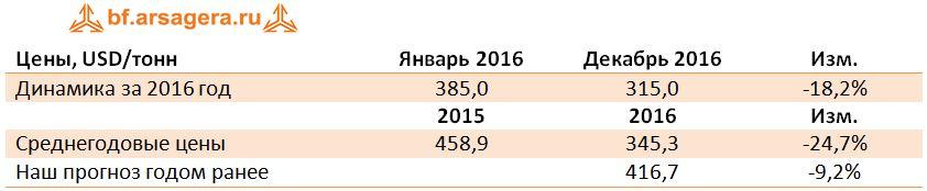 Динамика Среднегодовые цены