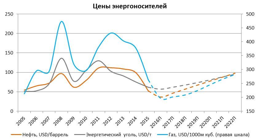 Цены на минеральные удобрения мы прогнозируем путем оценки изменений  баланса рынка, исследуя плановые производственные мощности и себестоимость  ... 251b9bc385c