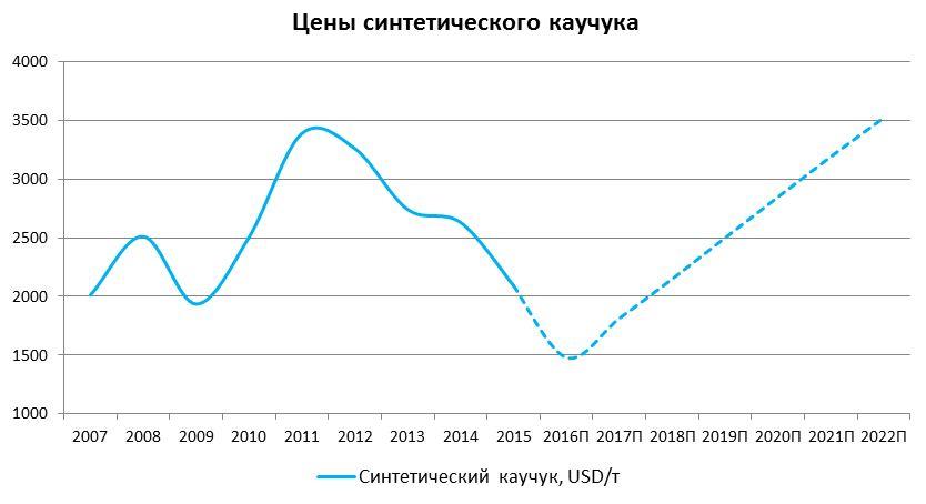 Арсагера - авторский блог   Анализ сырьевых рынков 2015 + прогноз ... ff35b626c04