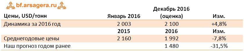 На фоне сильного падения стоимости нефти и газа в начале 2016 года, мы  ожидали, что среднегодовая цена синтетического каучука упадет на 31,5%. 765057fc86a