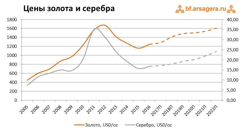 Прогноз цены на серебро в 2018 году: поднимется или понизится