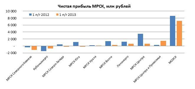 Итоги деятельности энергетических сетевых компаний в 1-м полугодии 2013 года: на пороге перемен