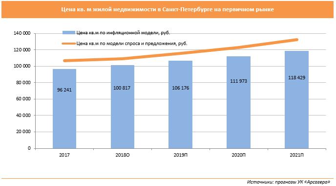 b995d572bb96c УК «Арсагера» Анализ и прогноз состояния рынка недвижимости в России