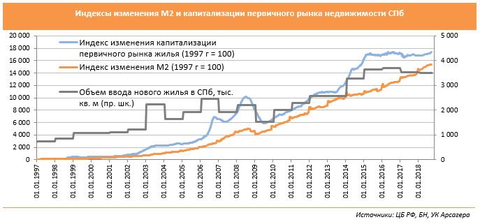 3443fe4263461 Индексы изменения М2 и капитализации первичного рынка недвижимости СПб