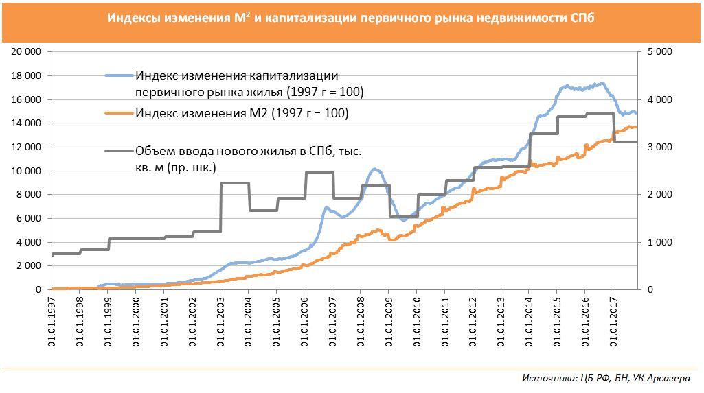 Analýza trhu s nehnuteľnosťami v Petrohrade 2017