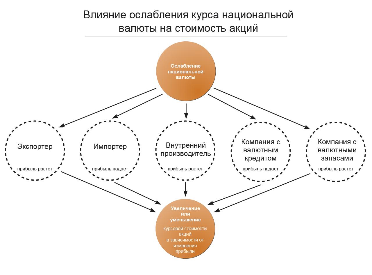 УК Арсагера Влияние курса рубля национальной валюты на  Влияние курса рубля на производителей и курсовую стоимость акций