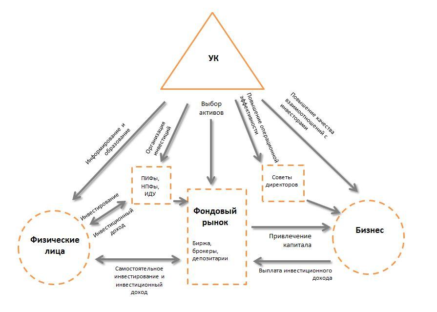 Место и роль компаний, управляющих капиталом, в экономике