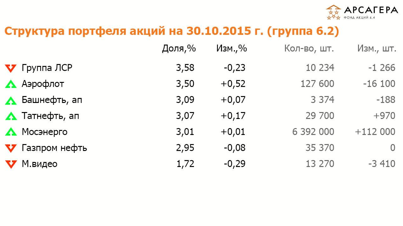 ИПИФА «Арсагера - А 6.4» Октябрь 2015
