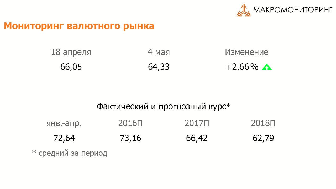 Мониторинг валютного рынка18-29 апреля 2016 г.