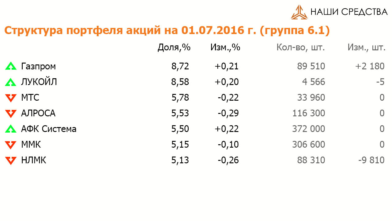 Состав и структура группы 6.1 портфеля УК «Арсагера» ARSA на 01.07.16