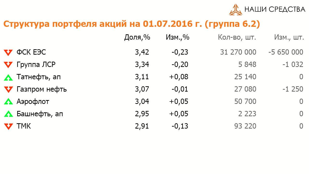 Состав и структура группы 6.2 портфеля УК «Арсагера» ARSA на 03.06.2016