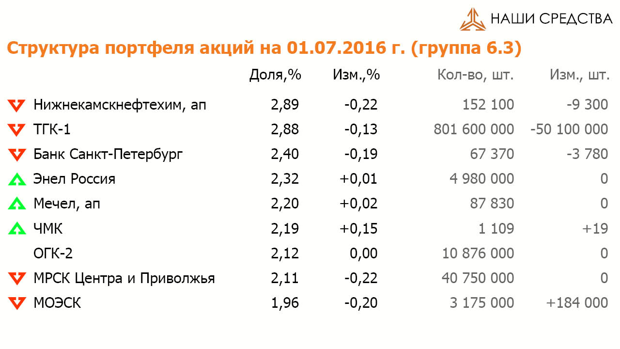 Состав и структура групп 6.3 портфеля УК «Арсагера» ARSA на 01.07.16