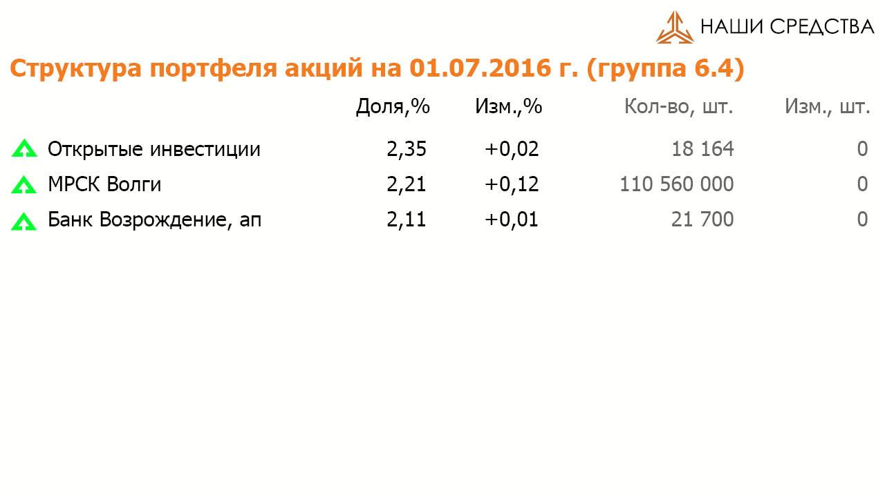 Состав и структура групп 6.4 портфеля УК «Арсагера» ARSA на 01.07.16