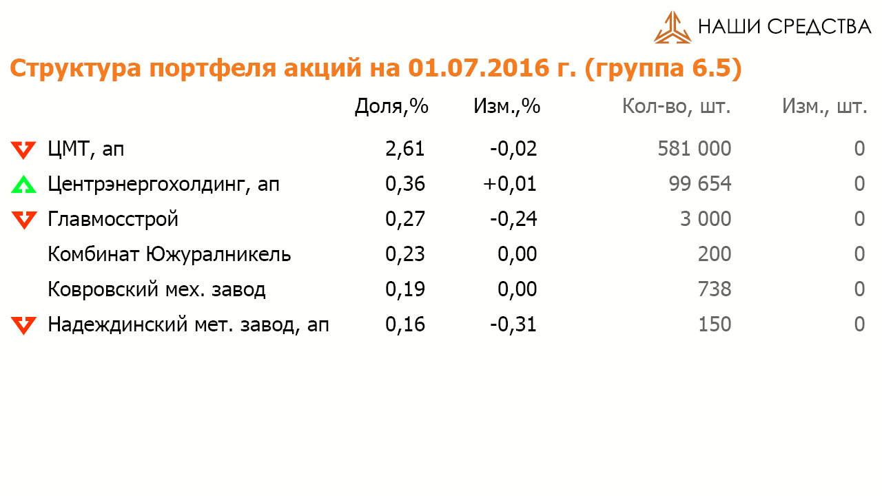 Состав и структура группы 6.5 портфеля УК «Арсагера» ARSA на 01.07.16
