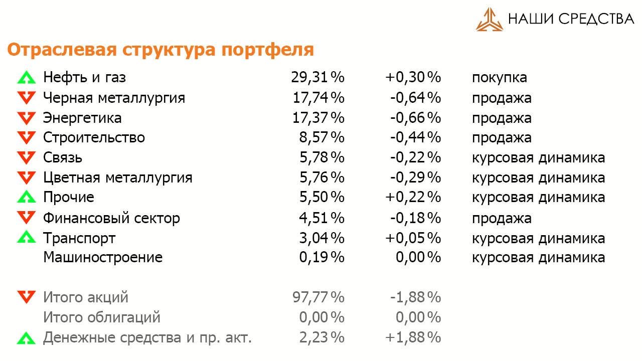Отраслевая структура портфеля УК «Арсагера» ARSA на 01.07.16