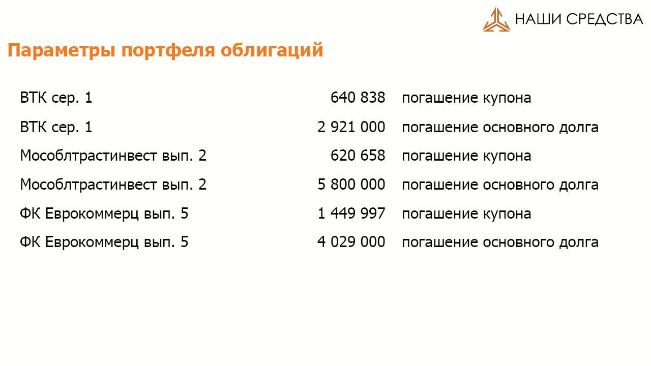 Параметры портфеля облигаций портфеля УК «Арсагера» ARSA на 01.07.16