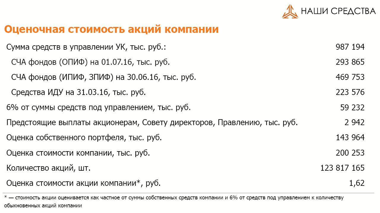 Оценочная стоимость акций ARSA на 01.07.16