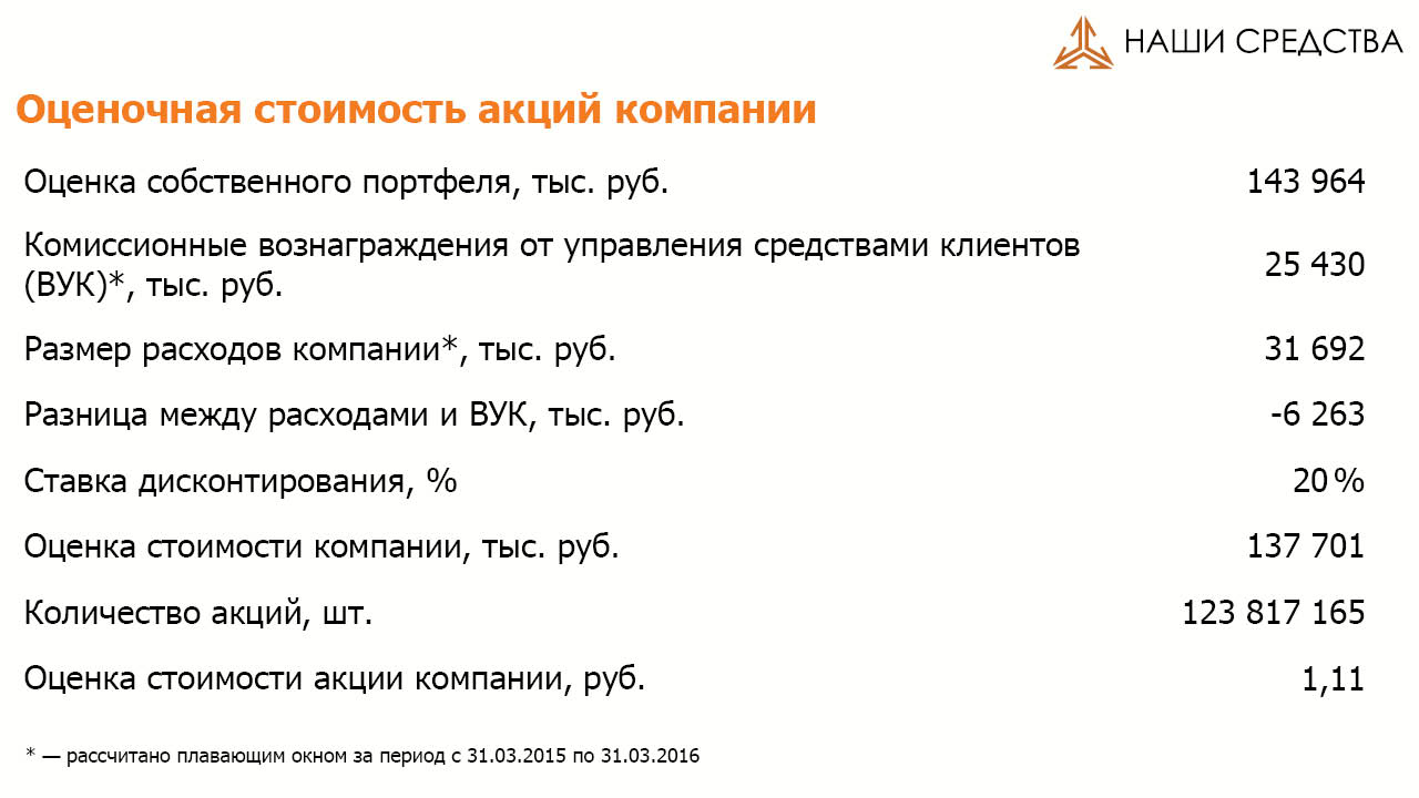 Специальный метод оценки стоимости акций ARSA на 01.07.16