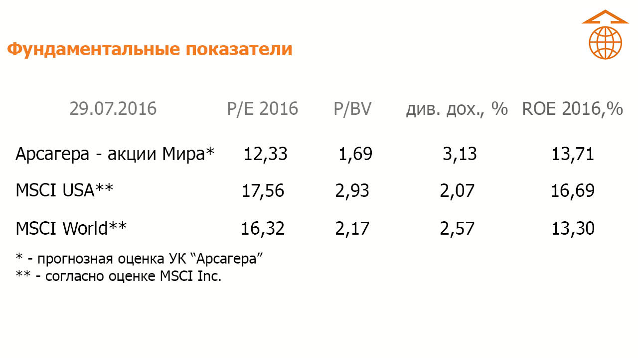msci usa world p/e p/bv roe