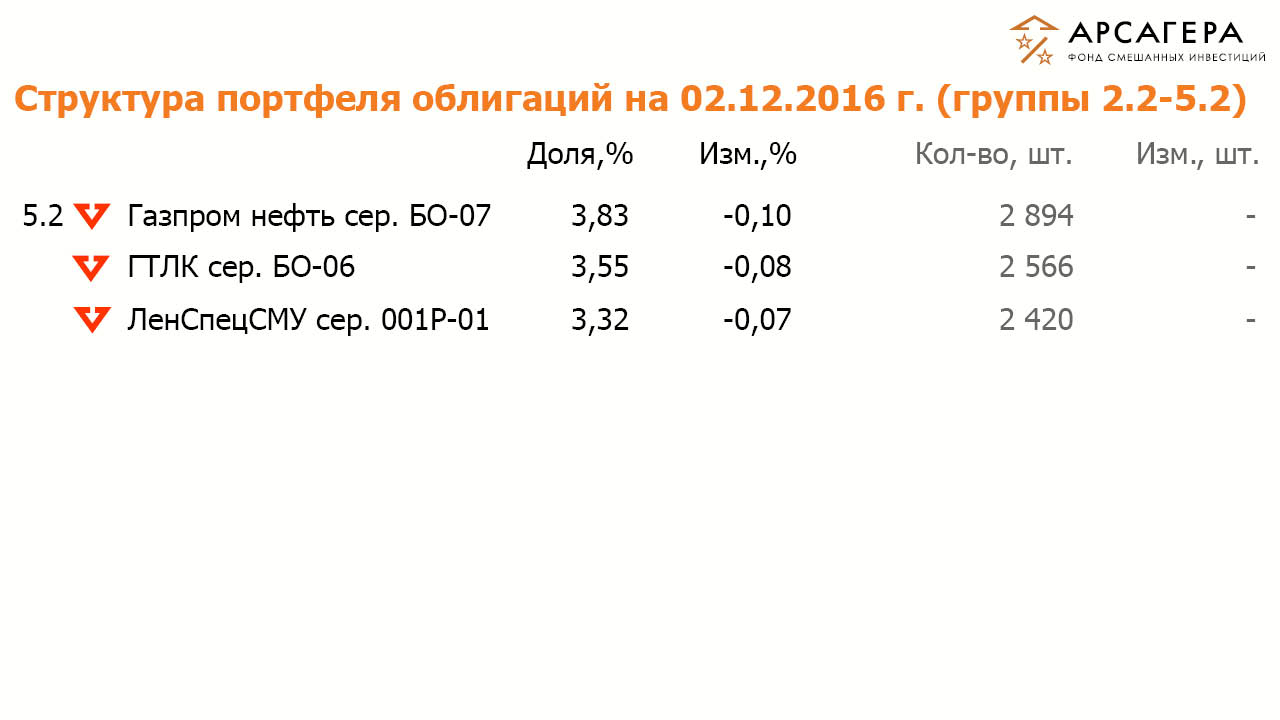 Состав и структура групп 2.2 и 5.2 портфеля облигаций ОПИФСИ «Арсагера – ФСИ» на 02 декабря 2016 года