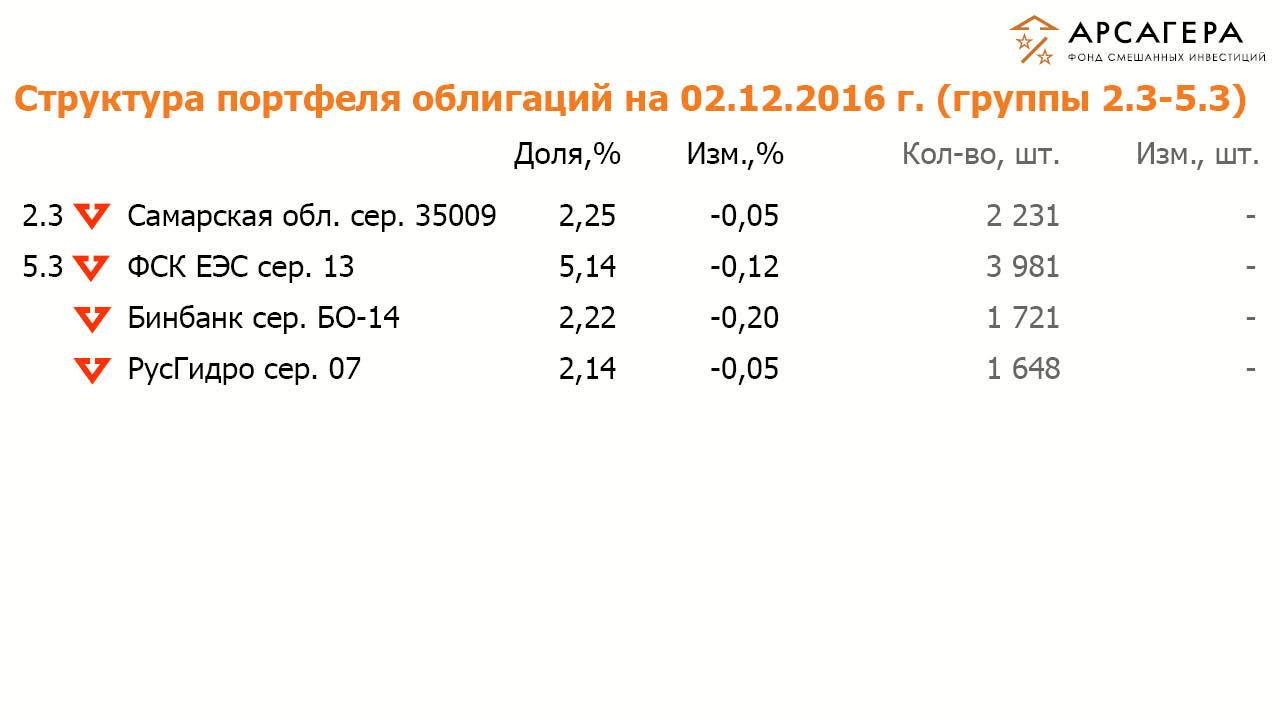 Состав и структура группы 2.3 и 5.3 портфеля облигаций ОПИФСИ «Арсагера – ФСИ» на 02 декабря 2016 года