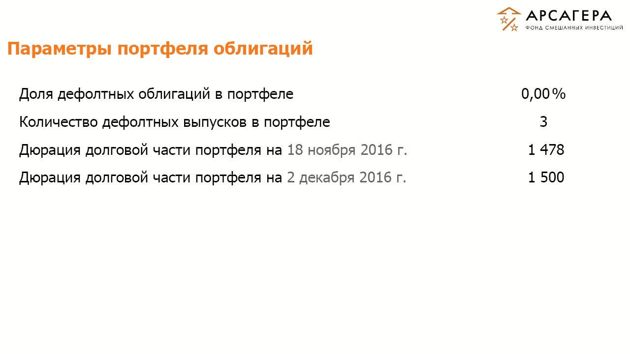 Доля дефолтных облигаций, дюрация портфеля облигаций ОПИФСИ «Арсагера – ФСИ» на 02 декабря 2016 года