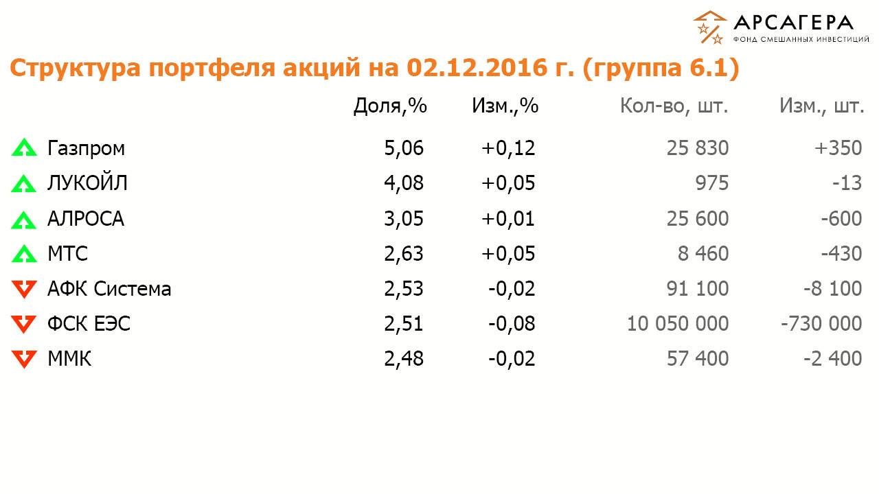 Состав и структура группы 6.1 портфеля акций ОПИФСИ «Арсагера – ФСИ» на 02 декабря 2016 года