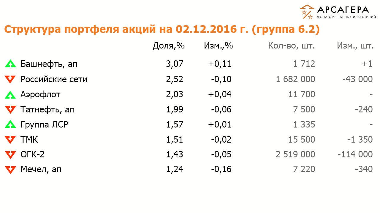 Состав и структура группы 6.2 портфеля акций ОПИФСИ «Арсагера – ФСИ» на 02 декабря 2016 года