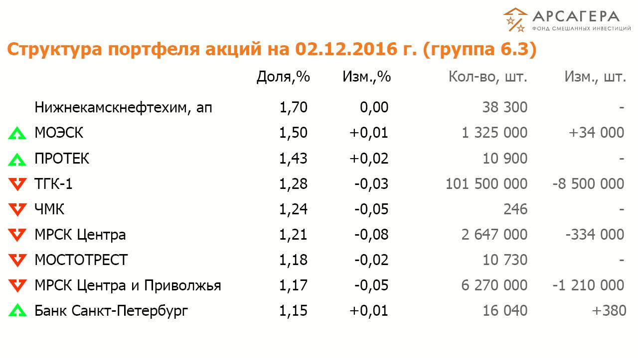 Состав и структура групп 6.3-6.4 портфеля акций ОПИФСИ «Арсагера – ФСИ» на 02 декабря 2016 года