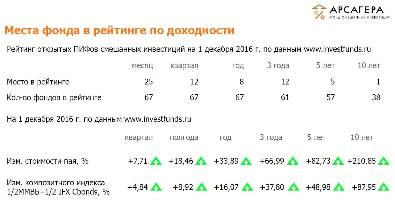 Рейтинги ОПИФСИ «Арсагера – ФСИ» на 01 декабря 2016 года
