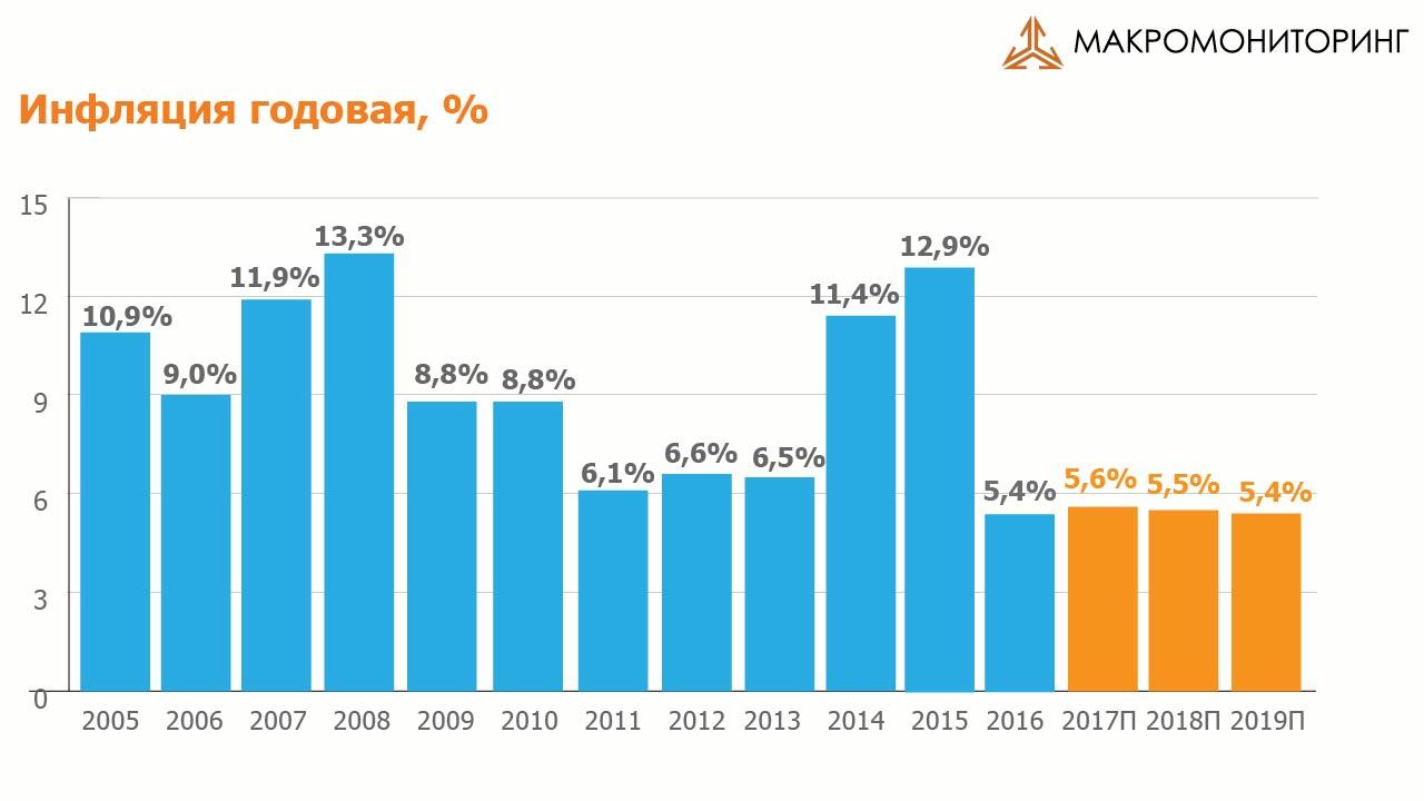 Причины инфляции в россии в 2017 году этих сверкающих