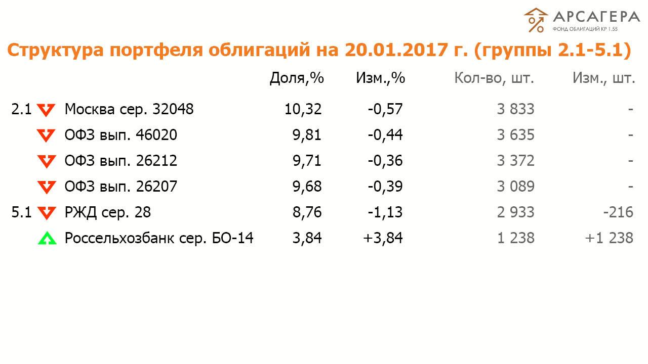 Состав и структура групп 2.1-5.1 портфеля ОПИФО «Арсагера- фонд облигаций КР 1.55» на 20 января 2017  года