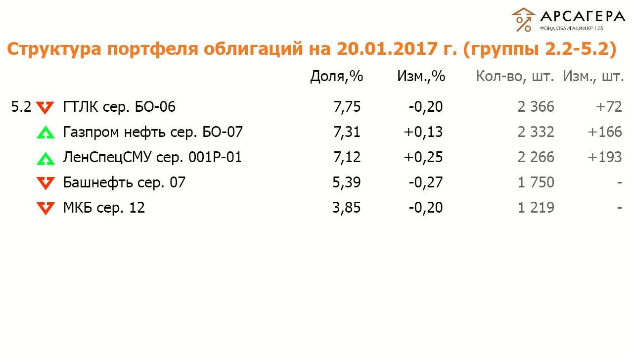 Состав и структура групп 2.2 и 5.2 портфеля ОПИФО «Арсагера- фонд облигаций КР 1.55» на 20 января 2017  года