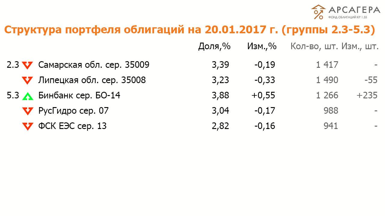 Состав и структура группы 2.3 и 5.3 портфеля ОПИФО «Арсагера - фонд облигаций КР 1.55» на 20 января 2017  года