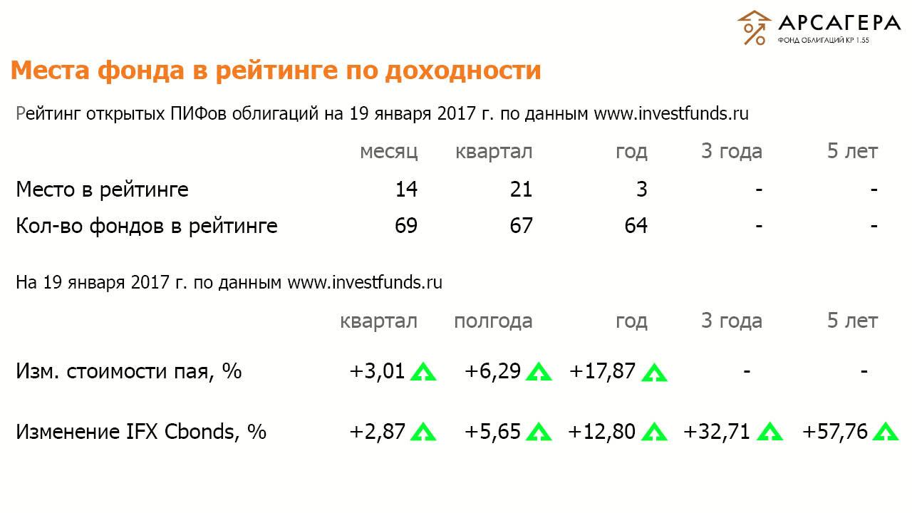 Рейтинги ОПИФО «Арсагера- фонд облигаций КР 1.55» на 19 января 2017  года
