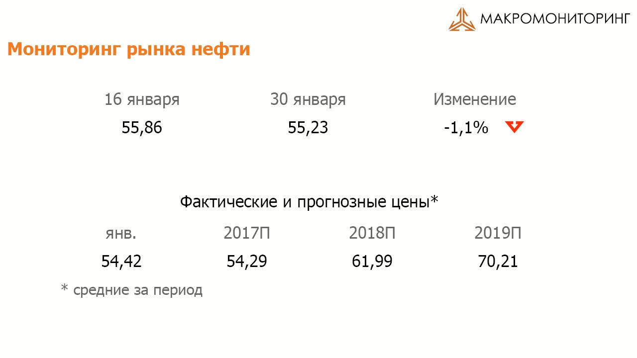 нефть прогноз график 2016 2017