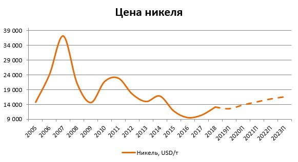 Динамика Среднегодовые цены прогноз график никель