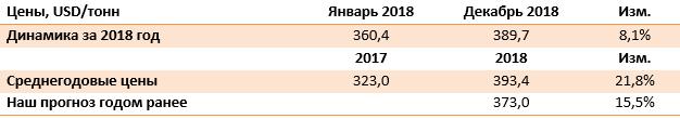 Динамика Среднегодовые цены таблица платина