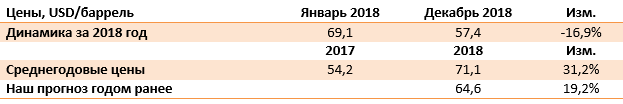 Динамика Среднегодовые цены таблица нефть
