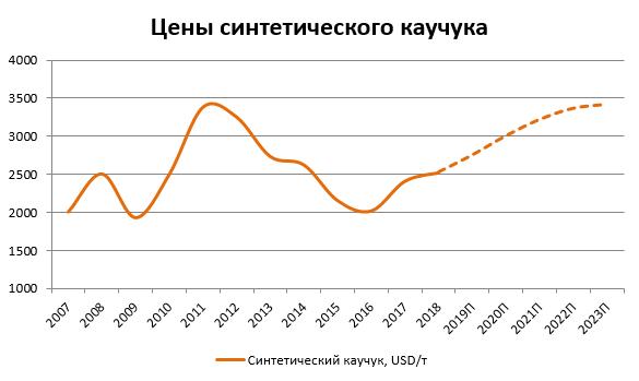 нефть синтетический каучук прогноз график 2018