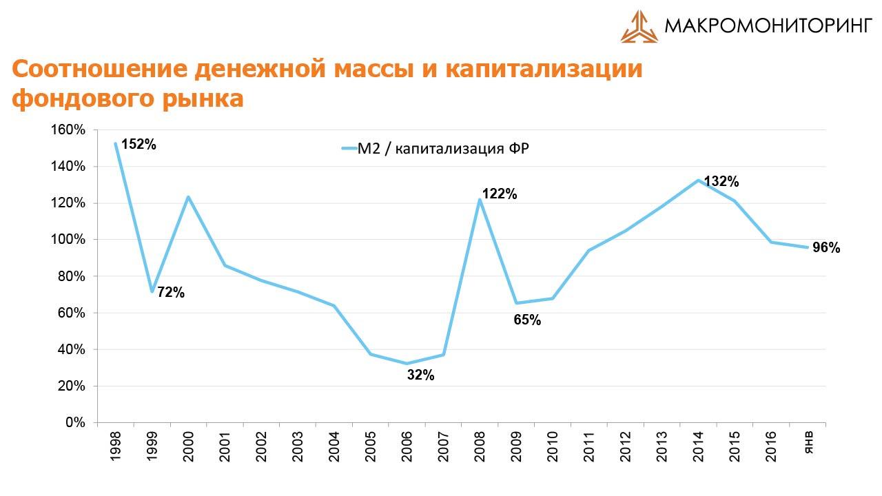 Соотношение денежной массы и капитализации 14.03.2017
