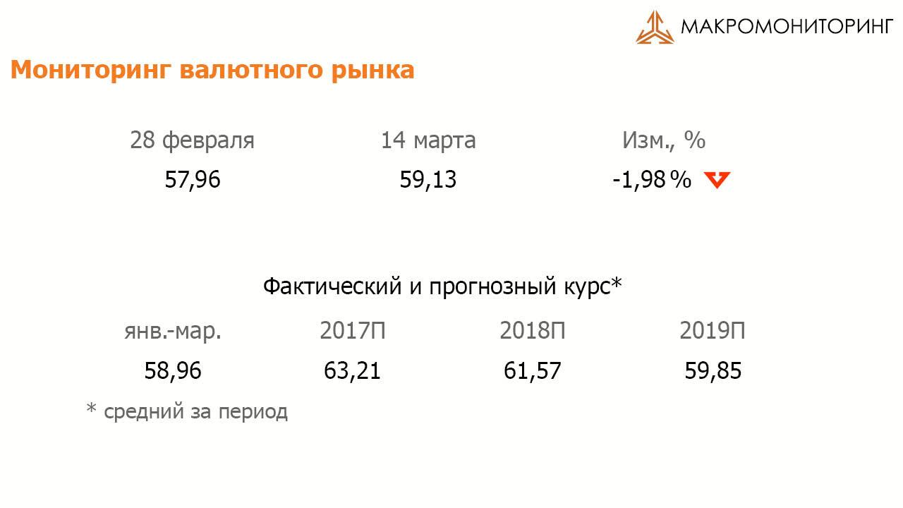 Мониторинг валютного рынка 14.03.2017