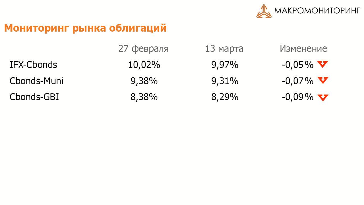 Мониторинг рынка облигаций 14.03.2017
