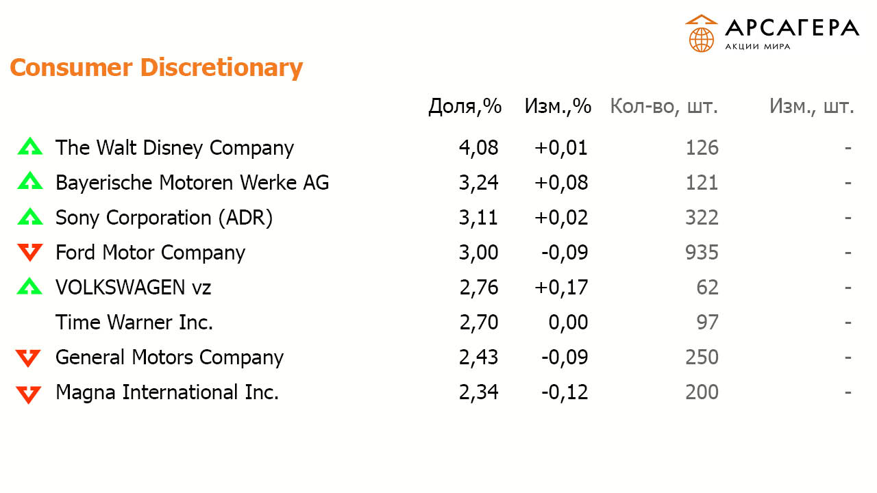 Consumer Discretionary Sony Ford BMW