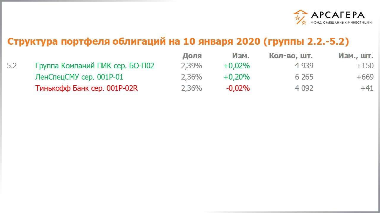 сбербанк новогодние вклады физических лиц 2020 проценты по вкладам на сегодня