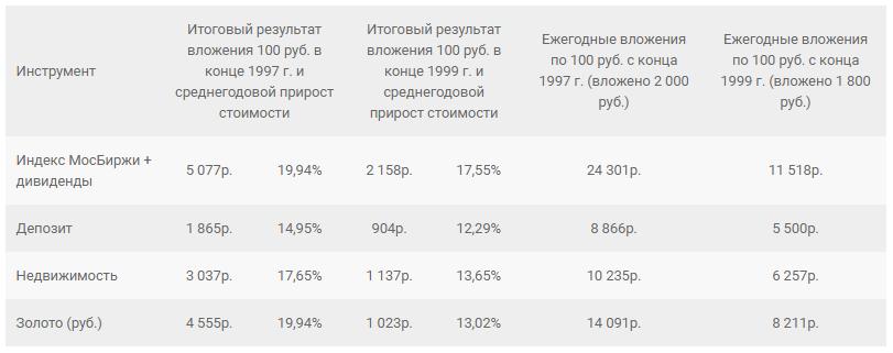 акции депозит золото инфляция доллар