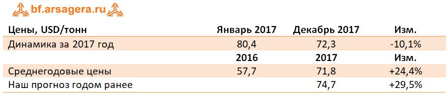 Динамика Среднегодовые цены таблица руда железная