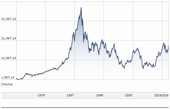Фондовый рынок Японии — исключение, подтверждающее правило
